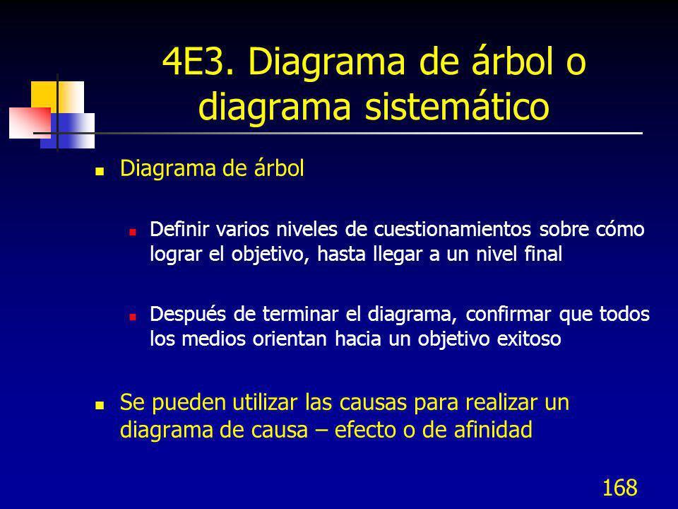 168 4E3. Diagrama de árbol o diagrama sistemático Diagrama de árbol Definir varios niveles de cuestionamientos sobre cómo lograr el objetivo, hasta ll