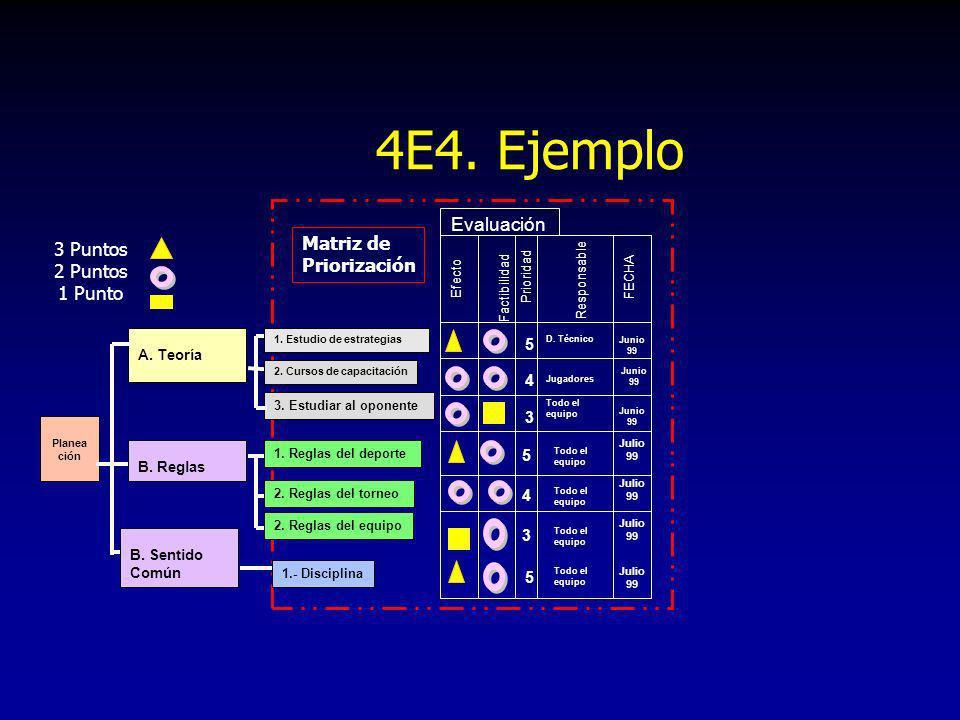 4E4. Ejemplo Matriz de Priorización Evaluación Efecto Factibilidad Prioridad D. Técnico 5 4 3 Jugadores Todo el equipo 5 5 Responsable FECHA Junio 99