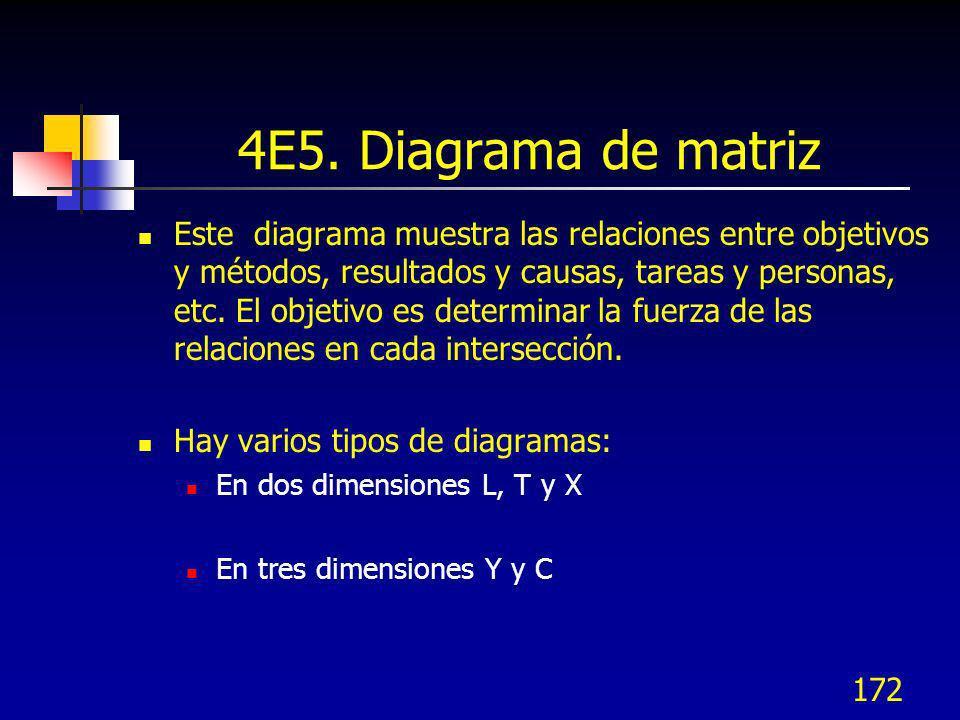 172 4E5. Diagrama de matriz Este diagrama muestra las relaciones entre objetivos y métodos, resultados y causas, tareas y personas, etc. El objetivo e