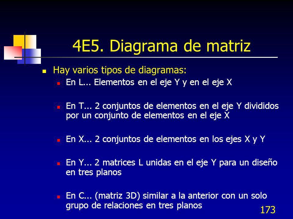 173 4E5. Diagrama de matriz Hay varios tipos de diagramas: En L... Elementos en el eje Y y en el eje X En T... 2 conjuntos de elementos en el eje Y di