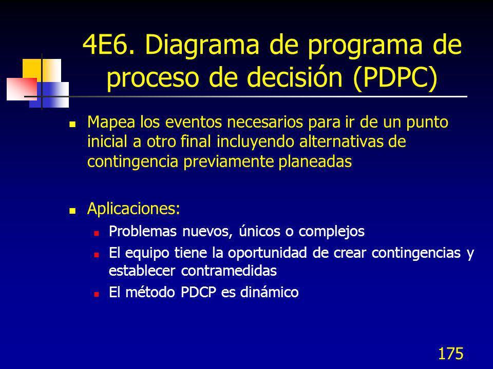 175 4E6. Diagrama de programa de proceso de decisión (PDPC) Mapea los eventos necesarios para ir de un punto inicial a otro final incluyendo alternati