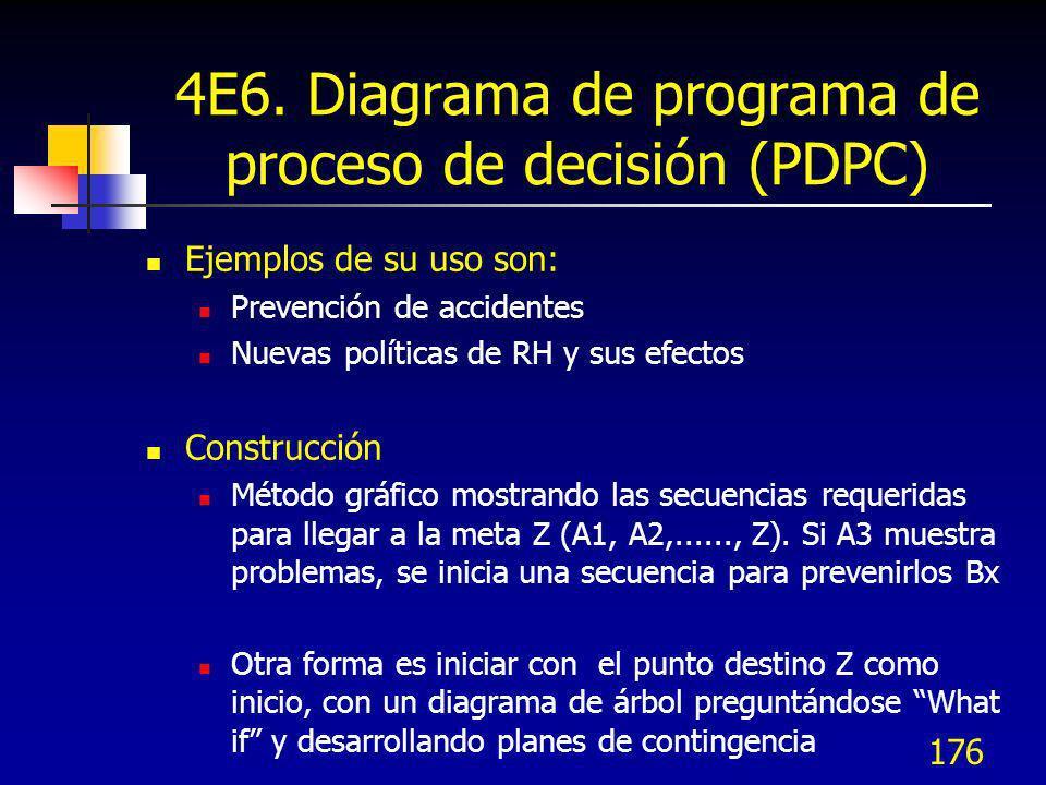 176 4E6. Diagrama de programa de proceso de decisión (PDPC) Ejemplos de su uso son: Prevención de accidentes Nuevas políticas de RH y sus efectos Cons