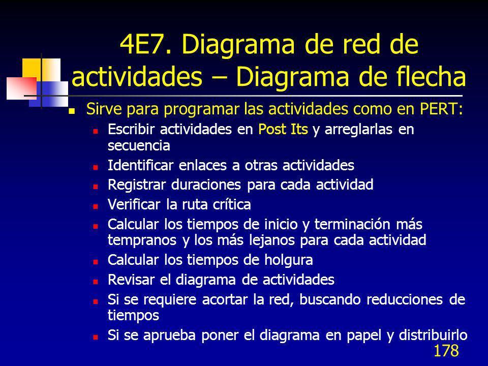 178 4E7. Diagrama de red de actividades – Diagrama de flecha Sirve para programar las actividades como en PERT: Escribir actividades en Post Its y arr
