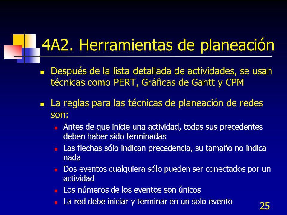 25 4A2. Herramientas de planeación Después de la lista detallada de actividades, se usan técnicas como PERT, Gráficas de Gantt y CPM La reglas para la