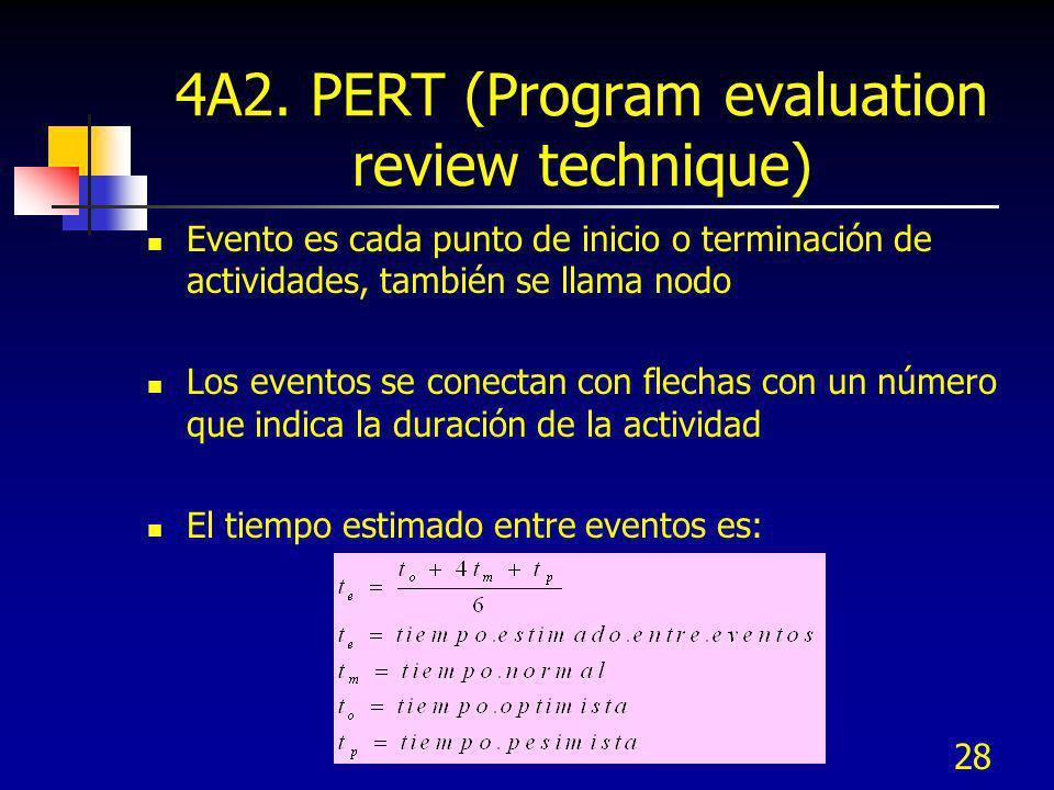 28 4A2. PERT (Program evaluation review technique) Evento es cada punto de inicio o terminación de actividades, también se llama nodo Los eventos se c