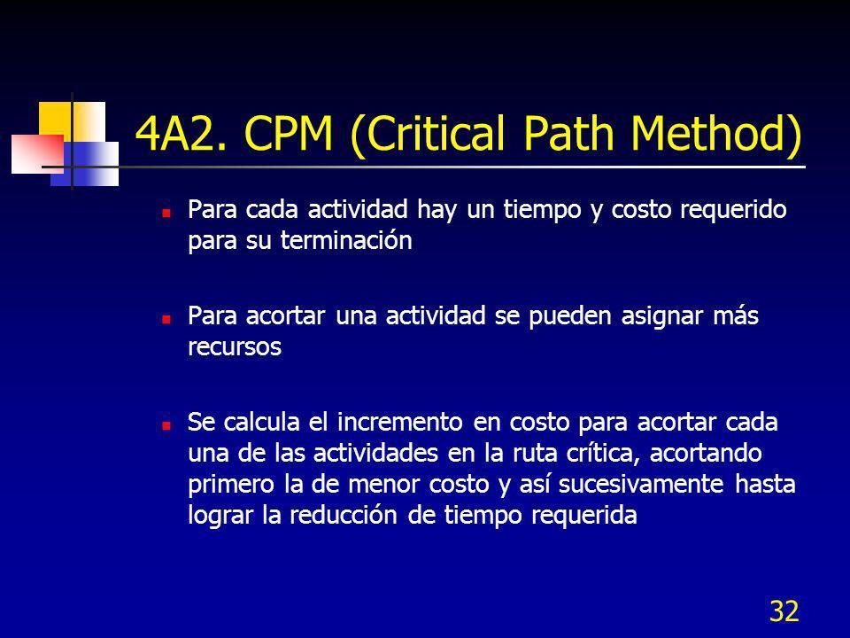 32 4A2. CPM (Critical Path Method) Para cada actividad hay un tiempo y costo requerido para su terminación Para acortar una actividad se pueden asigna