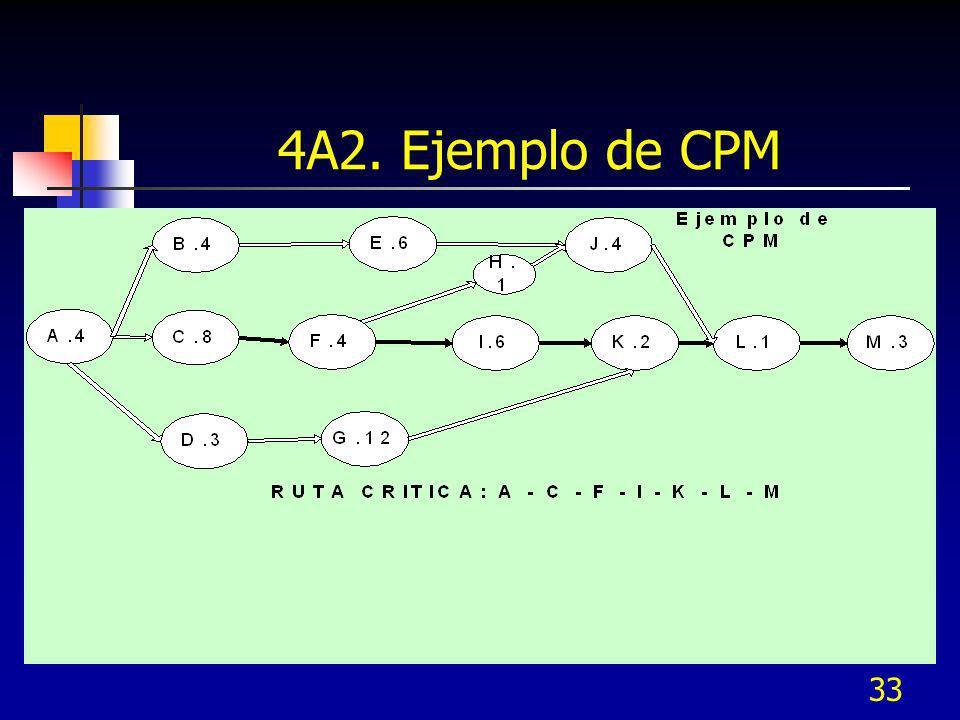 33 4A2. Ejemplo de CPM