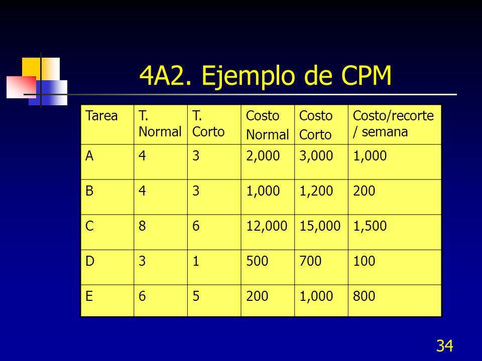 34 4A2. Ejemplo de CPM TareaT. Normal T. Corto Costo Normal Costo Corto Costo/recorte / semana A432,0003,0001,000 B43 1,200200 C8612,00015,0001,500 D3