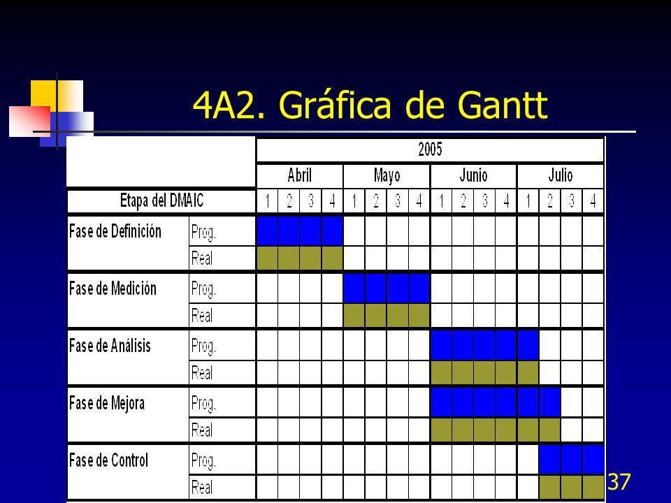 37 4A2. Gráfica de Gantt