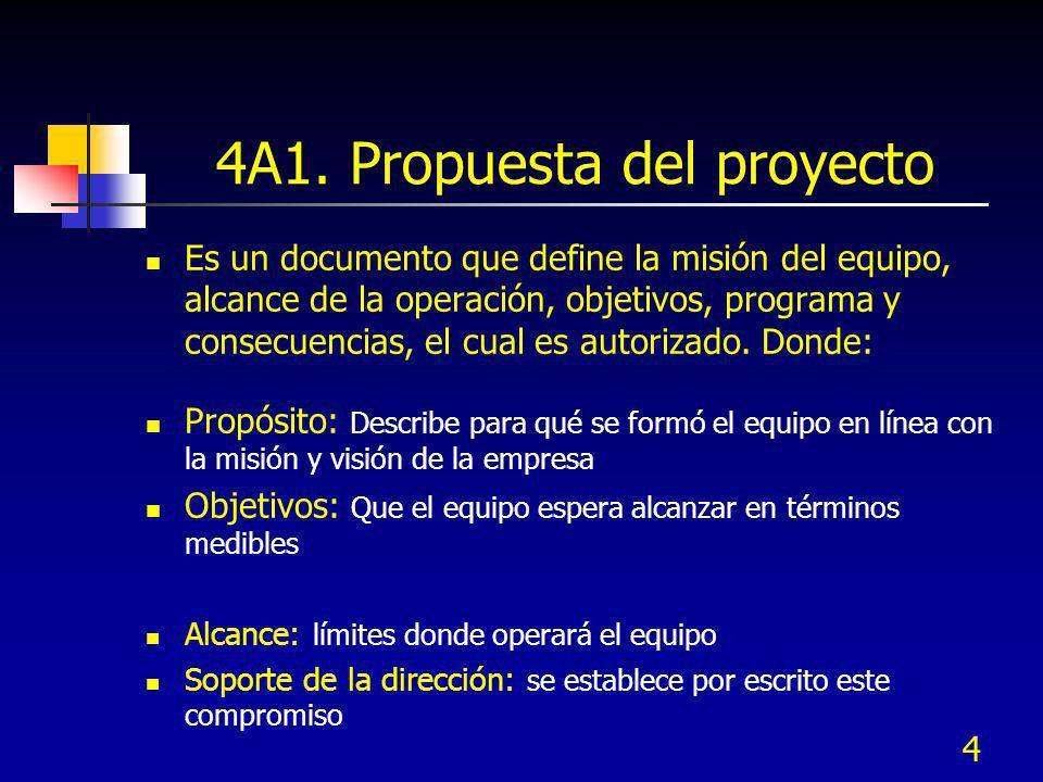 4 4A1. Propuesta del proyecto Es un documento que define la misión del equipo, alcance de la operación, objetivos, programa y consecuencias, el cual e