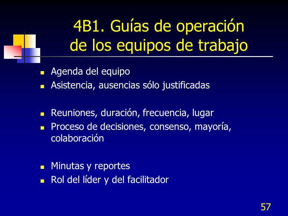 57 4B1. Guías de operación de los equipos de trabajo Agenda del equipo Asistencia, ausencias sólo justificadas Reuniones, duración, frecuencia, lugar