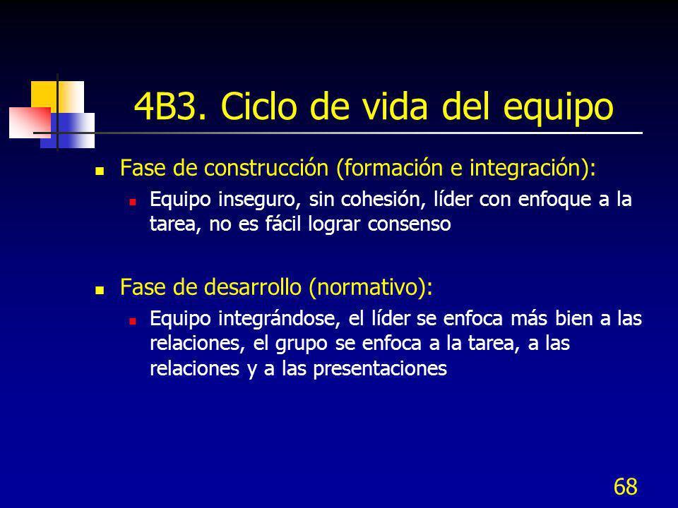 68 4B3. Ciclo de vida del equipo Fase de construcción (formación e integración): Equipo inseguro, sin cohesión, líder con enfoque a la tarea, no es fá