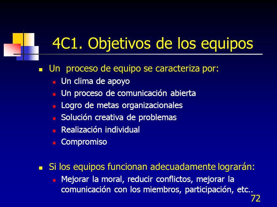 72 4C1. Objetivos de los equipos Un proceso de equipo se caracteriza por: Un clima de apoyo Un proceso de comunicación abierta Logro de metas organiza
