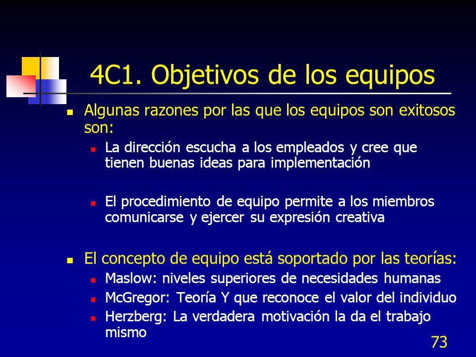 73 4C1. Objetivos de los equipos Algunas razones por las que los equipos son exitosos son: La dirección escucha a los empleados y cree que tienen buen