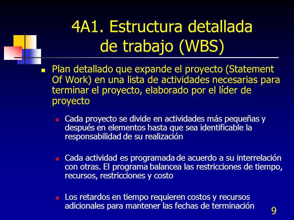 9 4A1. Estructura detallada de trabajo (WBS) Plan detallado que expande el proyecto (Statement Of Work) en una lista de actividades necesarias para te