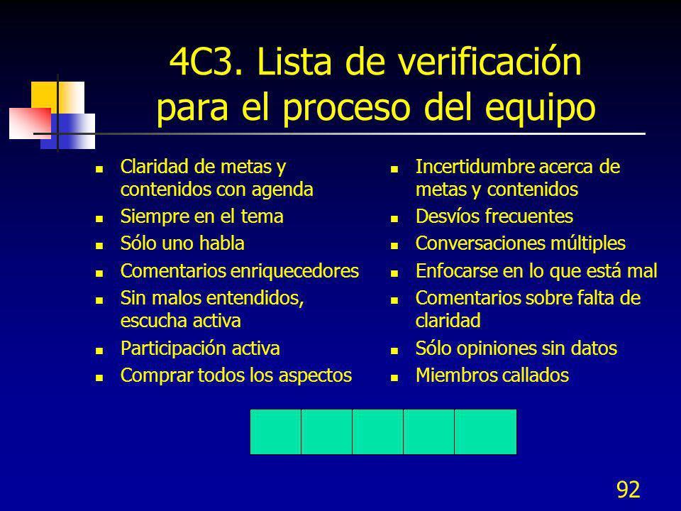 92 4C3. Lista de verificación para el proceso del equipo Claridad de metas y contenidos con agenda Siempre en el tema Sólo uno habla Comentarios enriq