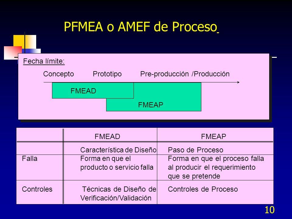10 PFMEA o AMEF de Proceso Fecha límite: Concepto Prototipo Pre-producción /Producción FMEAD FMEAP FMEAD FMEAP Característica de Diseño Paso de Proces