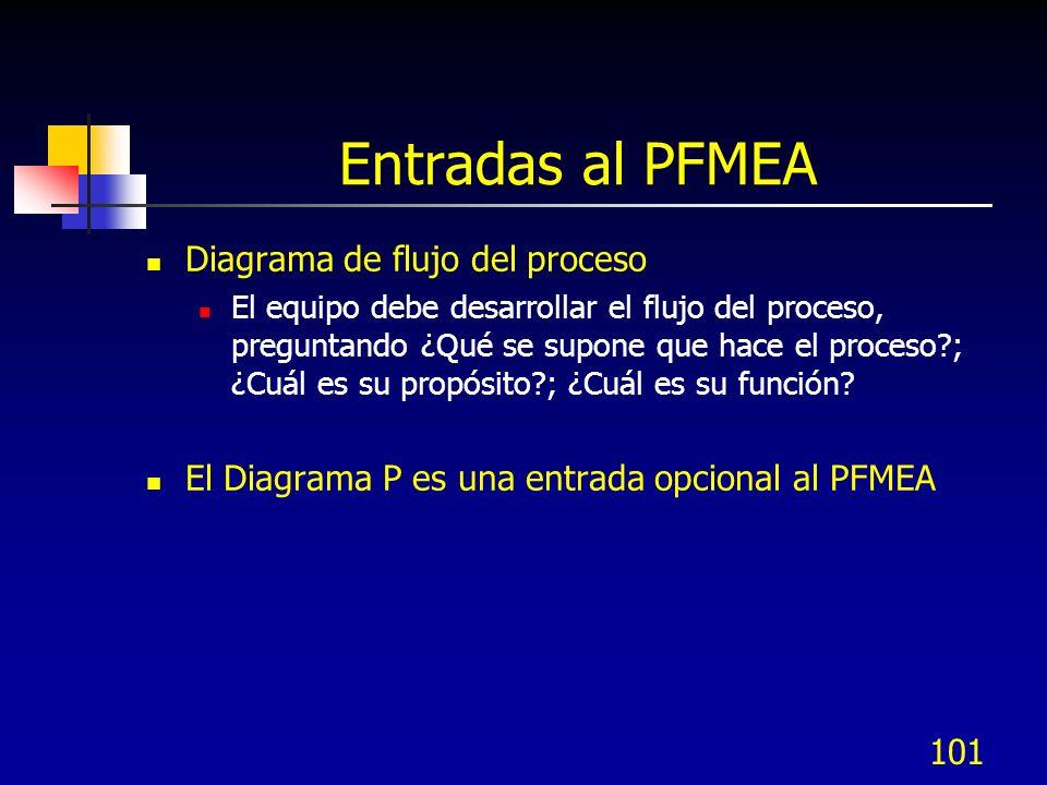 101 Entradas al PFMEA Diagrama de flujo del proceso El equipo debe desarrollar el flujo del proceso, preguntando ¿Qué se supone que hace el proceso?;