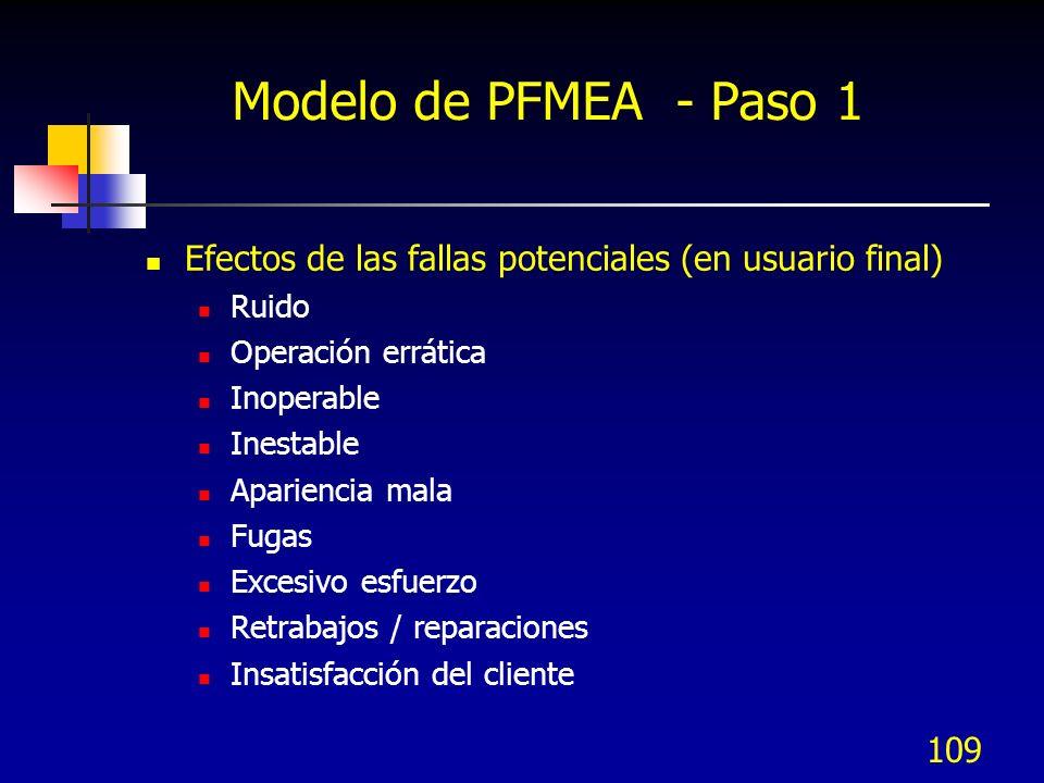 109 Modelo de PFMEA - Paso 1 Efectos de las fallas potenciales (en usuario final) Ruido Operación errática Inoperable Inestable Apariencia mala Fugas