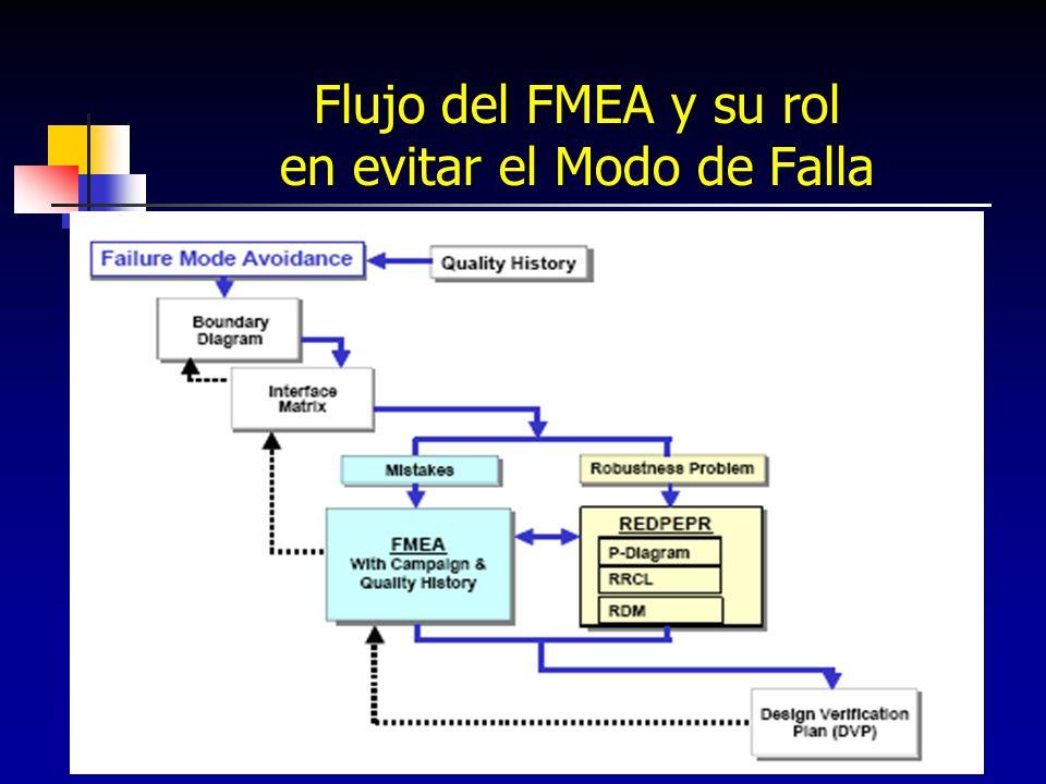 11 Flujo del FMEA y su rol en evitar el Modo de Falla