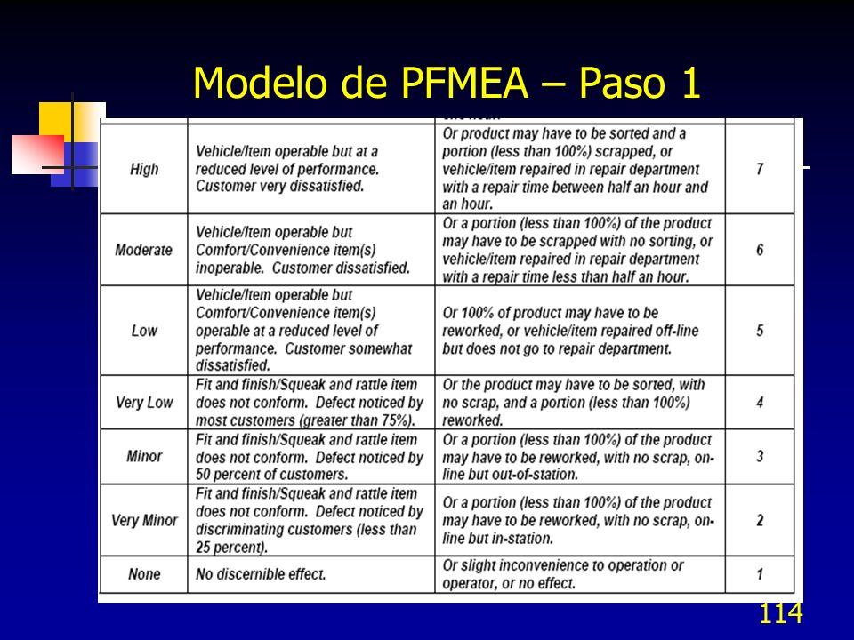 114 Modelo de PFMEA – Paso 1