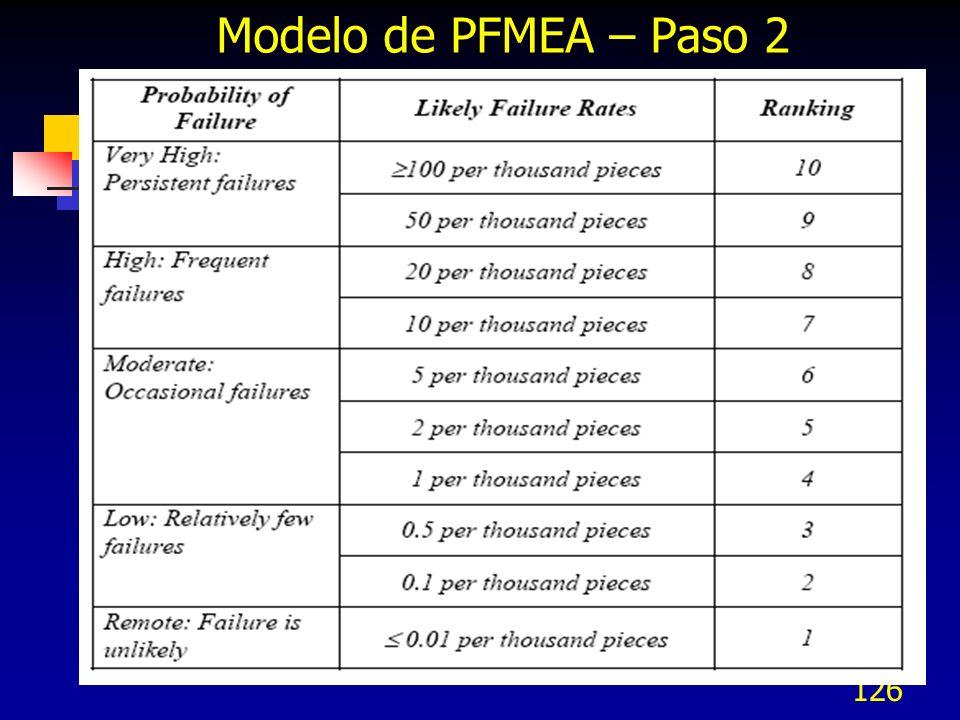 126 Modelo de PFMEA – Paso 2