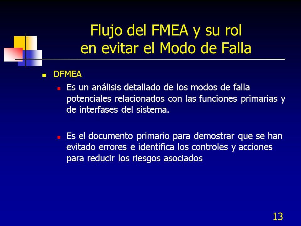 13 Flujo del FMEA y su rol en evitar el Modo de Falla DFMEA Es un análisis detallado de los modos de falla potenciales relacionados con las funciones