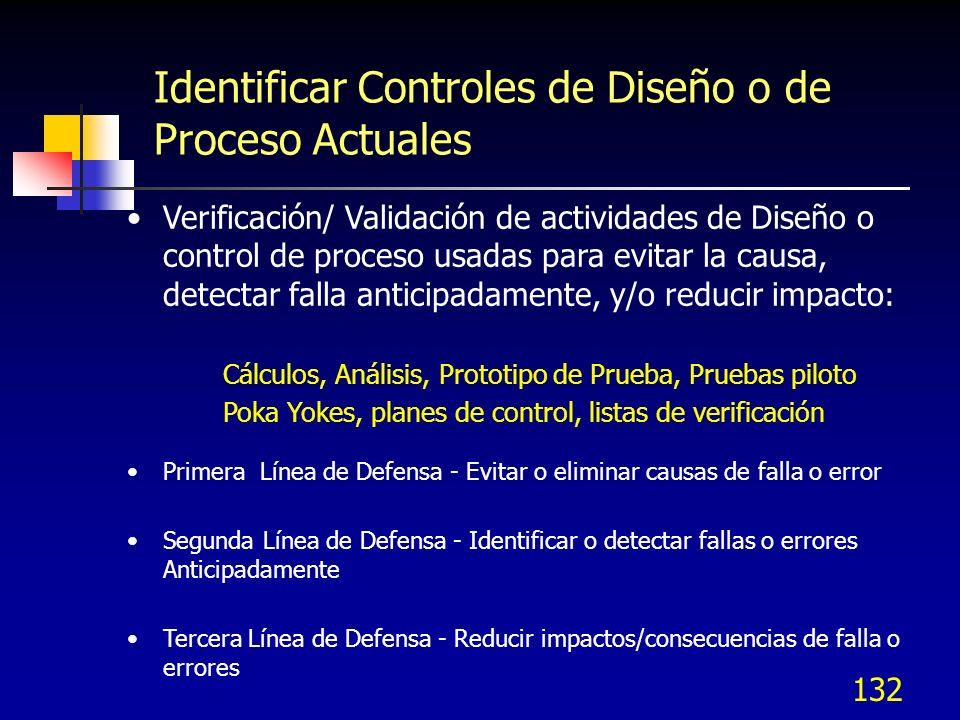 132 Identificar Controles de Diseño o de Proceso Actuales Verificación/ Validación de actividades de Diseño o control de proceso usadas para evitar la