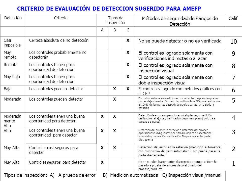 CRITERIO DE EVALUACIÓN DE DETECCION SUGERIDO PARA AMEFP DetecciònCriterioTipos de Inspección Métodos de seguridad de Rangos de Detección Calif ABC Cas