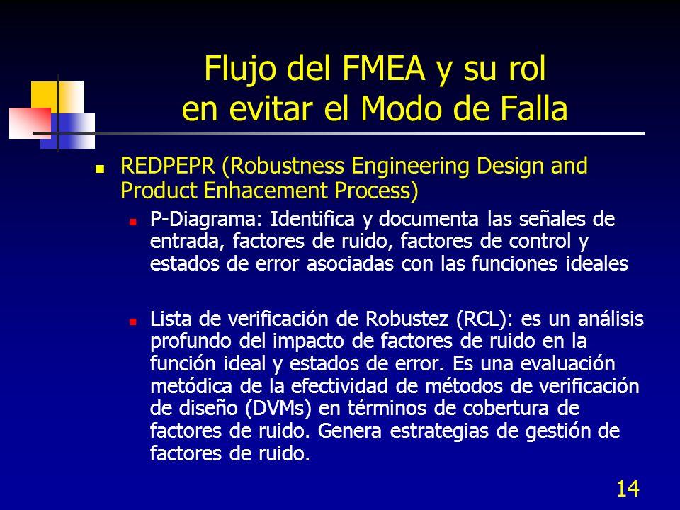 14 Flujo del FMEA y su rol en evitar el Modo de Falla REDPEPR (Robustness Engineering Design and Product Enhacement Process) P-Diagrama: Identifica y