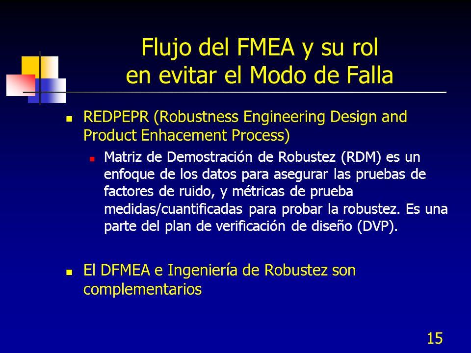 15 Flujo del FMEA y su rol en evitar el Modo de Falla REDPEPR (Robustness Engineering Design and Product Enhacement Process) Matriz de Demostración de