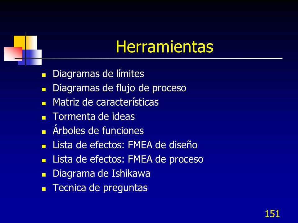 151 Herramientas Diagramas de límites Diagramas de flujo de proceso Matriz de características Tormenta de ideas Árboles de funciones Lista de efectos:
