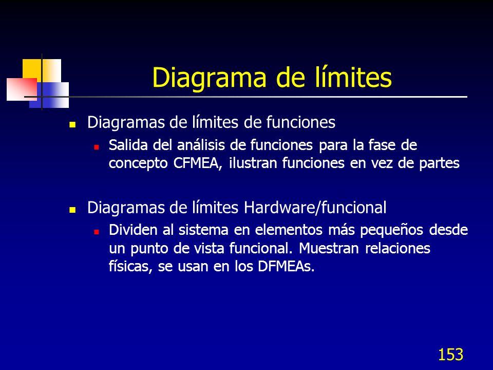 153 Diagrama de límites Diagramas de límites de funciones Salida del análisis de funciones para la fase de concepto CFMEA, ilustran funciones en vez d