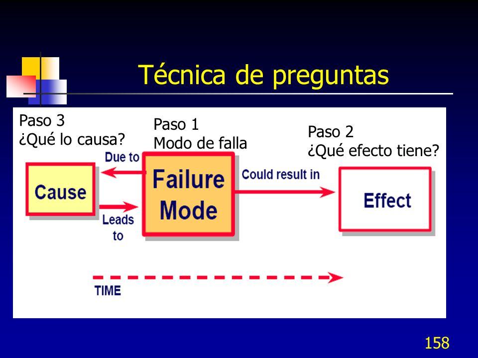 158 Técnica de preguntas Paso 1 Modo de falla Paso 2 ¿Qué efecto tiene? Paso 3 ¿Qué lo causa?