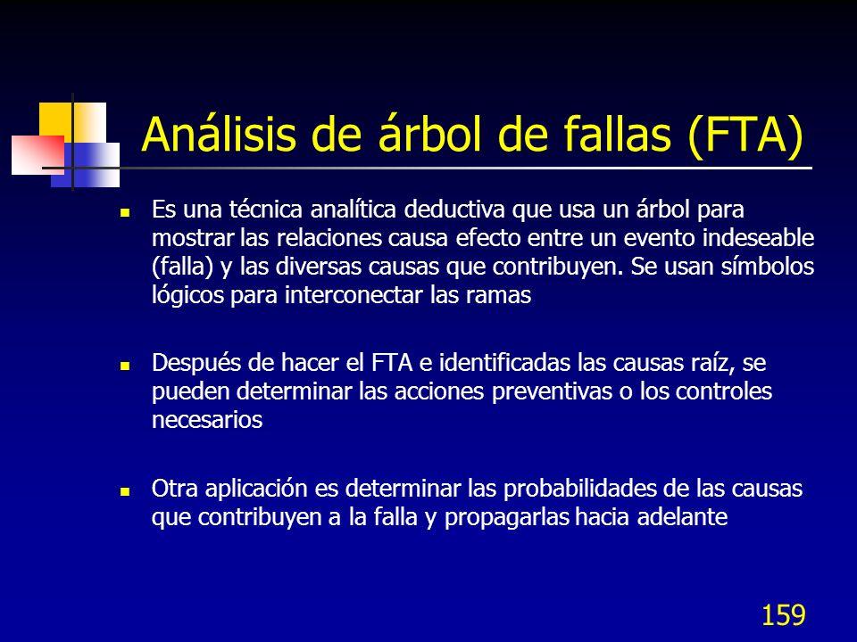 159 Análisis de árbol de fallas (FTA) Es una técnica analítica deductiva que usa un árbol para mostrar las relaciones causa efecto entre un evento ind