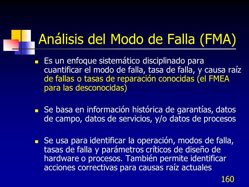 160 Análisis del Modo de Falla (FMA) Es un enfoque sistemático disciplinado para cuantificar el modo de falla, tasa de falla, y causa raíz de fallas o