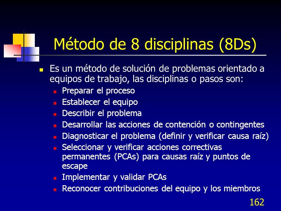 162 Método de 8 disciplinas (8Ds) Es un método de solución de problemas orientado a equipos de trabajo, las disciplinas o pasos son: Preparar el proce