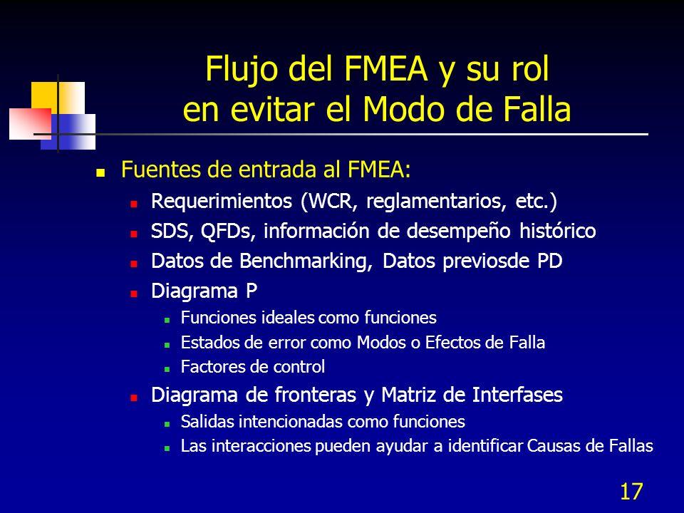 17 Flujo del FMEA y su rol en evitar el Modo de Falla Fuentes de entrada al FMEA: Requerimientos (WCR, reglamentarios, etc.) SDS, QFDs, información de