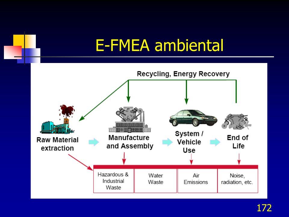 172 E-FMEA ambiental