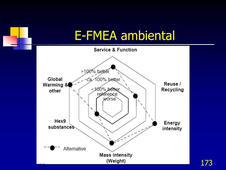 173 E-FMEA ambiental