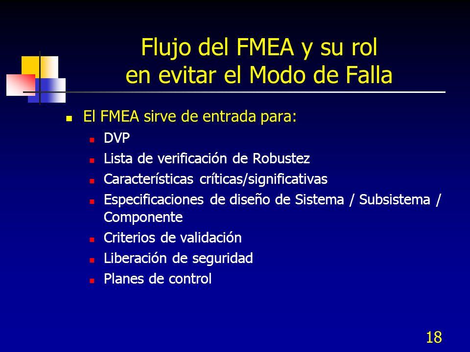 18 Flujo del FMEA y su rol en evitar el Modo de Falla El FMEA sirve de entrada para: DVP Lista de verificación de Robustez Características críticas/si