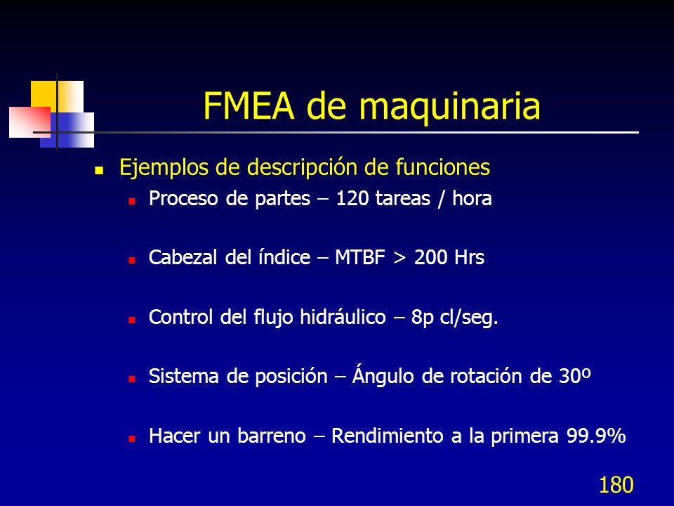 180 FMEA de maquinaria Ejemplos de descripción de funciones Proceso de partes – 120 tareas / hora Cabezal del índice – MTBF > 200 Hrs Control del fluj