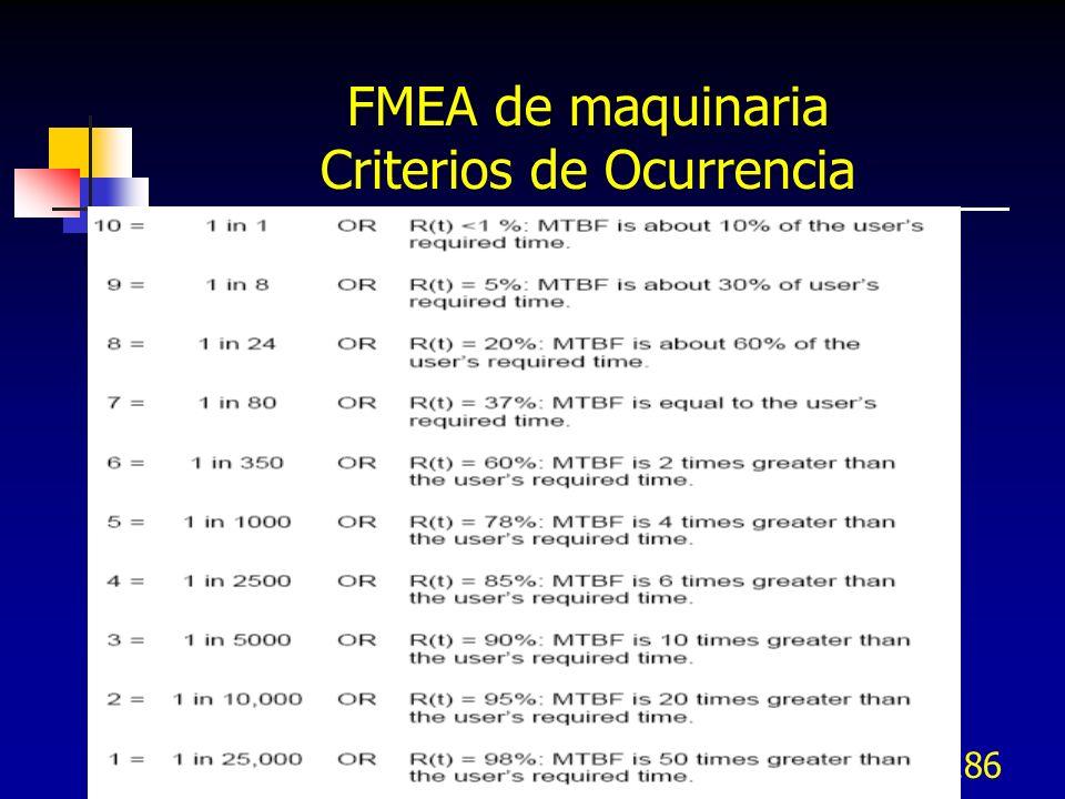 186 FMEA de maquinaria Criterios de Ocurrencia