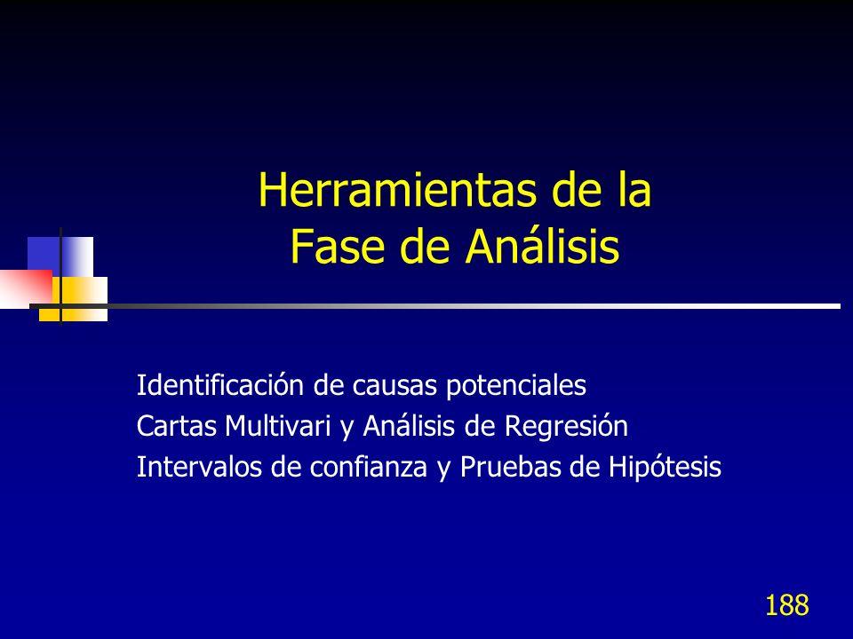 188 Herramientas de la Fase de Análisis Identificación de causas potenciales Cartas Multivari y Análisis de Regresión Intervalos de confianza y Prueba