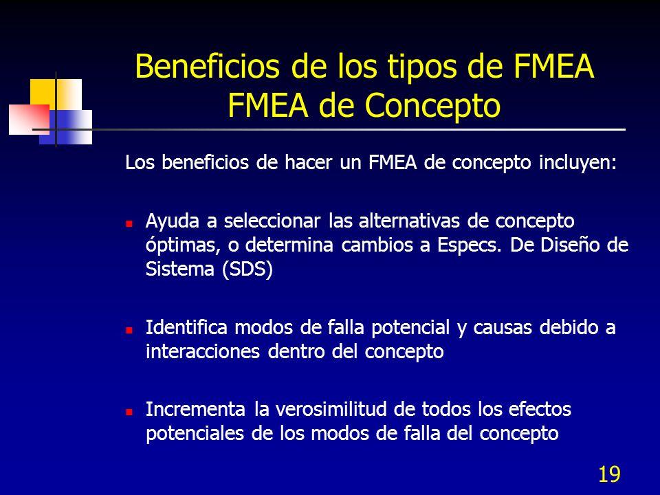 19 Beneficios de los tipos de FMEA FMEA de Concepto Los beneficios de hacer un FMEA de concepto incluyen: Ayuda a seleccionar las alternativas de conc