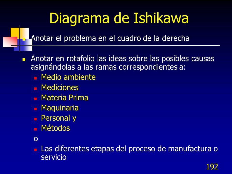 192 Diagrama de Ishikawa Anotar el problema en el cuadro de la derecha Anotar en rotafolio las ideas sobre las posibles causas asignándolas a las rama