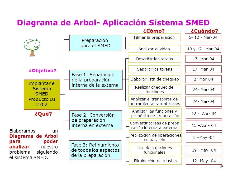 Implantar el Sistema SMED Producto DJ 2702 ¿Objetivo? Preparación para el SMED Fase 1: Separación de la preparación interna de la externa Fase 2: Conv