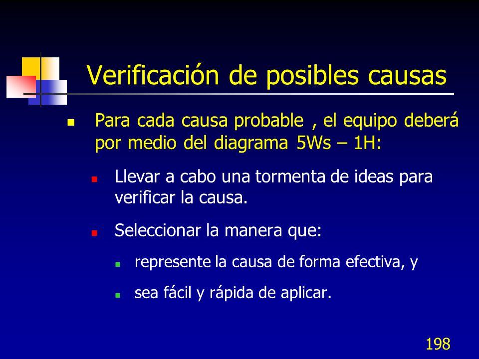 198 Verificación de posibles causas Para cada causa probable, el equipo deberá por medio del diagrama 5Ws – 1H: Llevar a cabo una tormenta de ideas pa