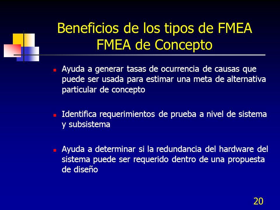20 Beneficios de los tipos de FMEA FMEA de Concepto Ayuda a generar tasas de ocurrencia de causas que puede ser usada para estimar una meta de alterna
