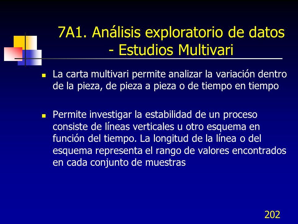 202 7A1. Análisis exploratorio de datos - Estudios Multivari La carta multivari permite analizar la variación dentro de la pieza, de pieza a pieza o d